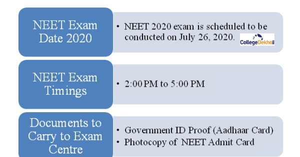 NEET Admit Card, Exam Date, Timings, Instructions
