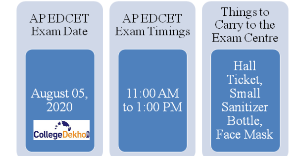 AP EDCET Exam Date, Timings and Instructions