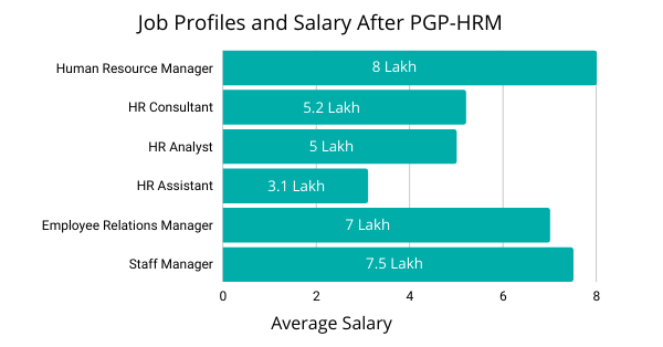 Salary After PGP HRM